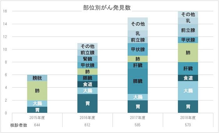 直近4年間の実績 (2015~2018年度:2019年度は集計中)