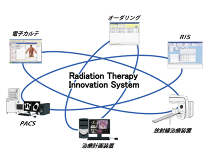Radiation Therapy Innocation System
